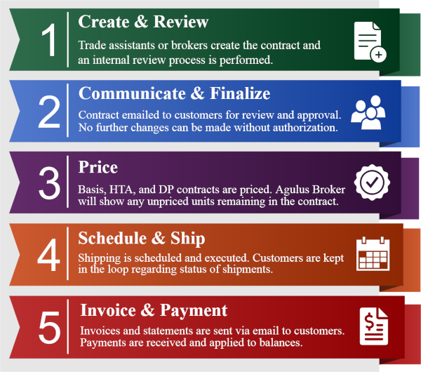 broker contract management life cycle